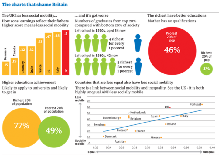 Social Mobility The Charts That Shame Britain 1