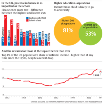 Social Mobility The Charts That Shame Britain 2