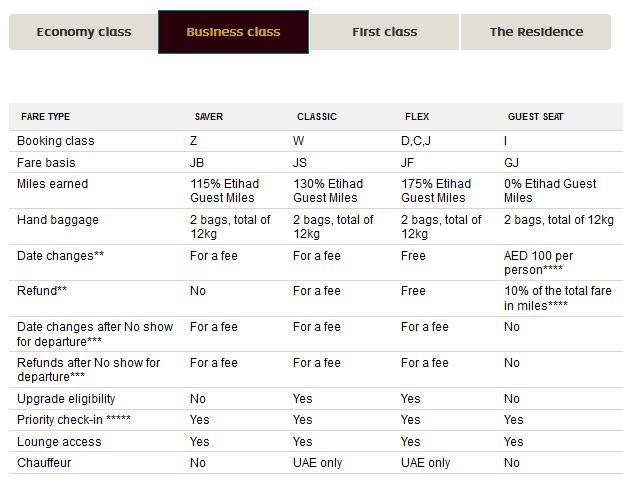 Etihad Fare Choices Business Class